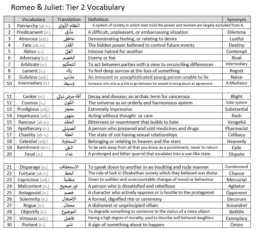 Romeo & Juliet - Tier 2 Vocabulary